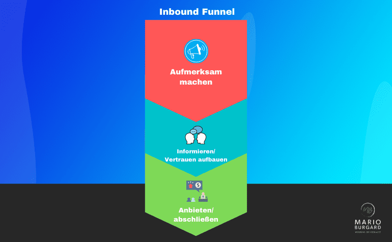kundenakquise über inbound-marketing-funnel